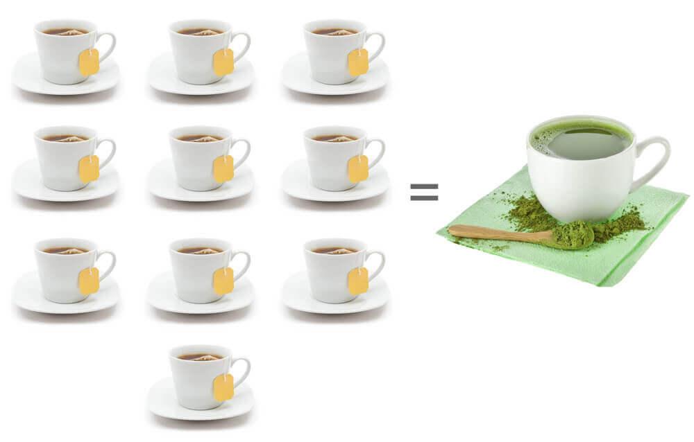 ده فنحان چای ماچا