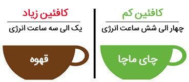 آنتی اکسیدان قهوه نسبت به ماچا
